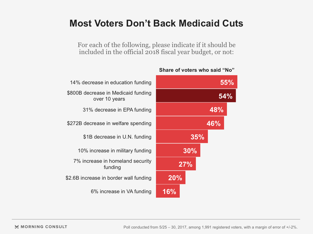 decision making medicaid cuts