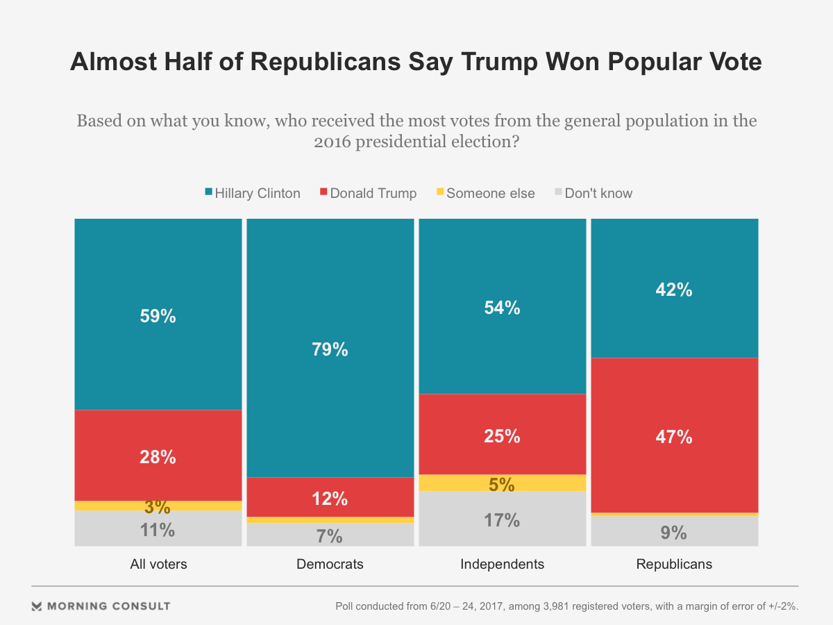 Almost half of Republicans believe Trump won the popular vote in November