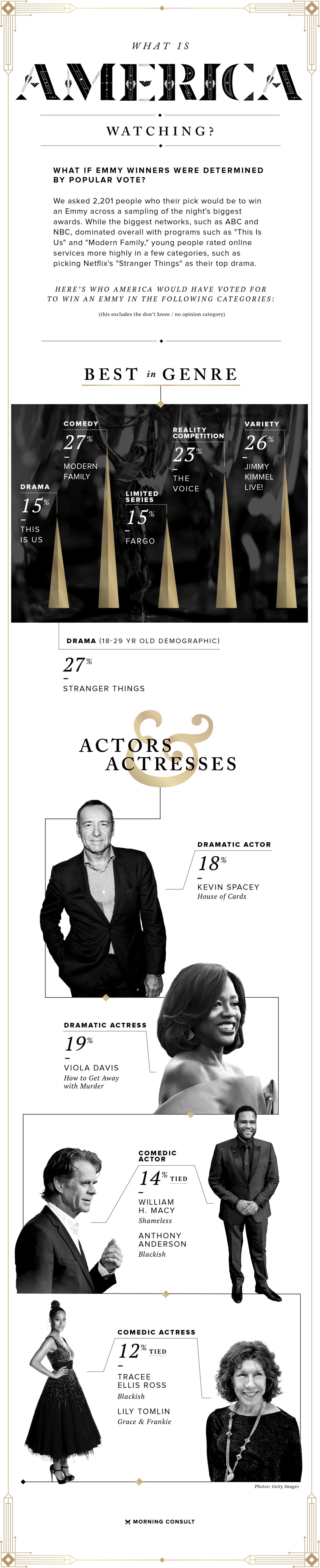 Emmys nominations popular