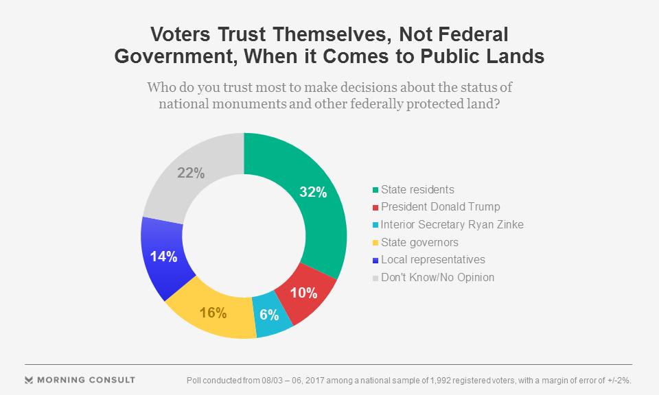 poll public lands Zinke Trump energy