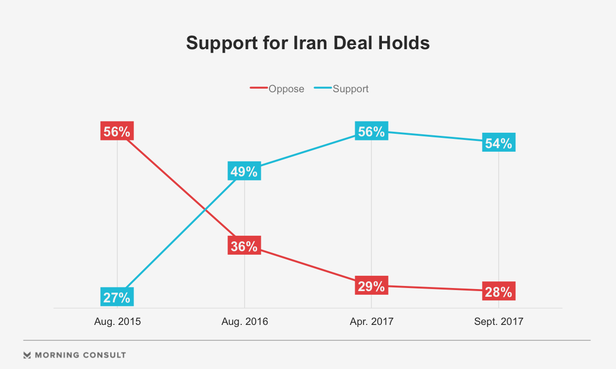 Poll Backing For Iran Deal Remains Steady Despite Weakening Gop