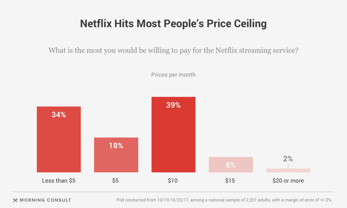 How Much Do People Want to Pay for Netflix? Less Than It's ...