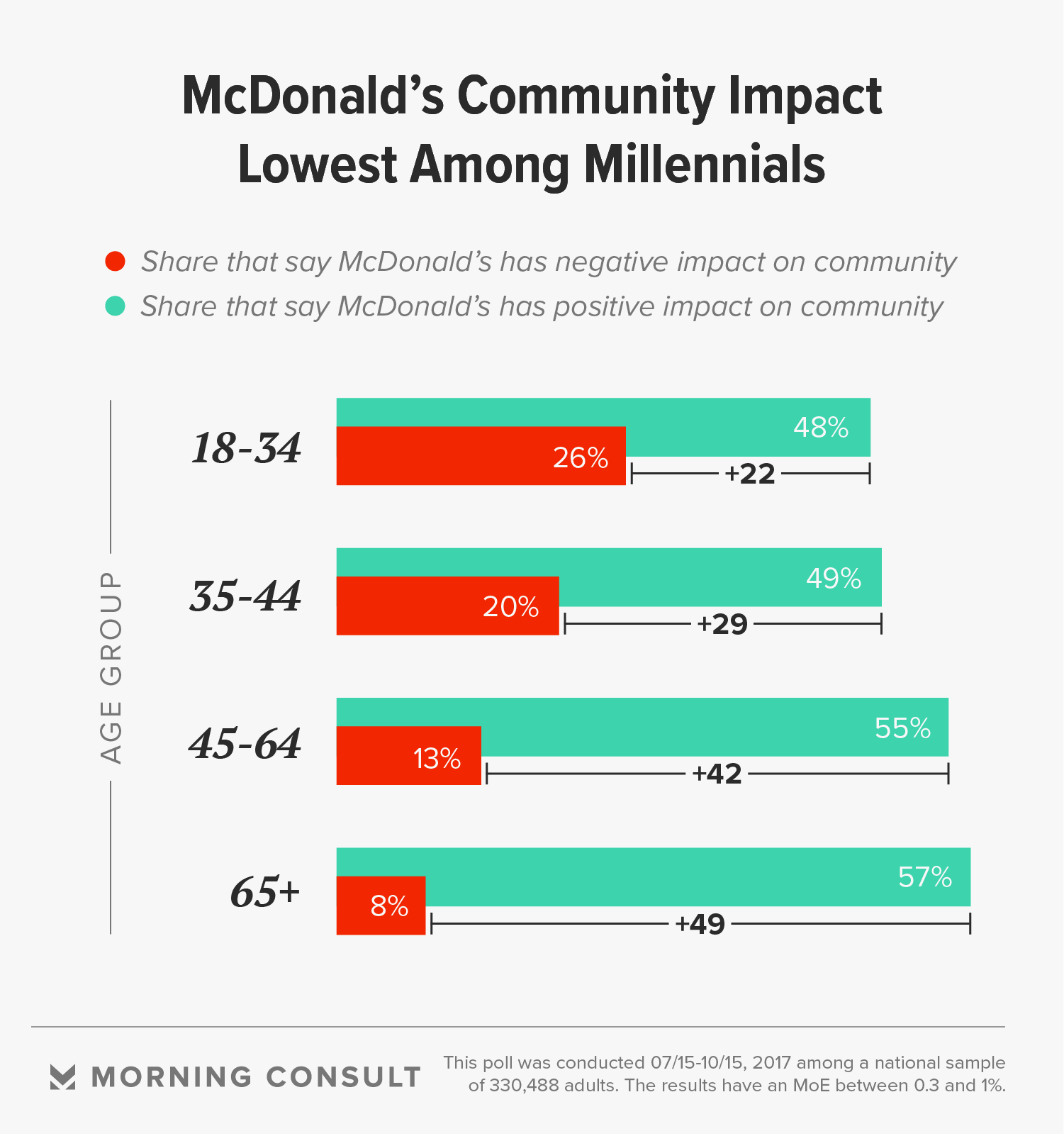 "negative and positive impact of mcdonalds restaurant on the community 01-05-2014 mcdonald's new social impact goals target salt, sugar, and fat by  venessa wong share this article facebook twitter linkedin  community • support children  goals are the most important to consumers, langert says, including healthy menu choices and sourcing ""we're a restaurant company that serves food,."