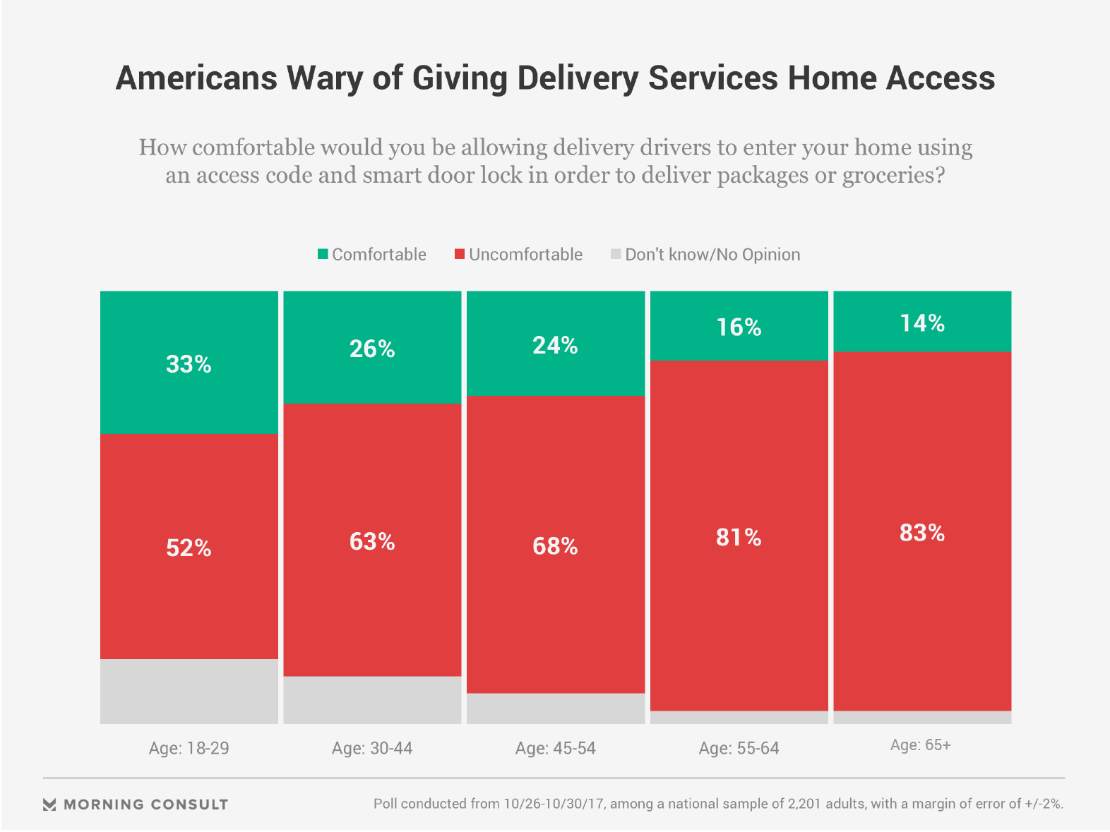 Amazon Key flaw lets couriers stay in your home unnoticed