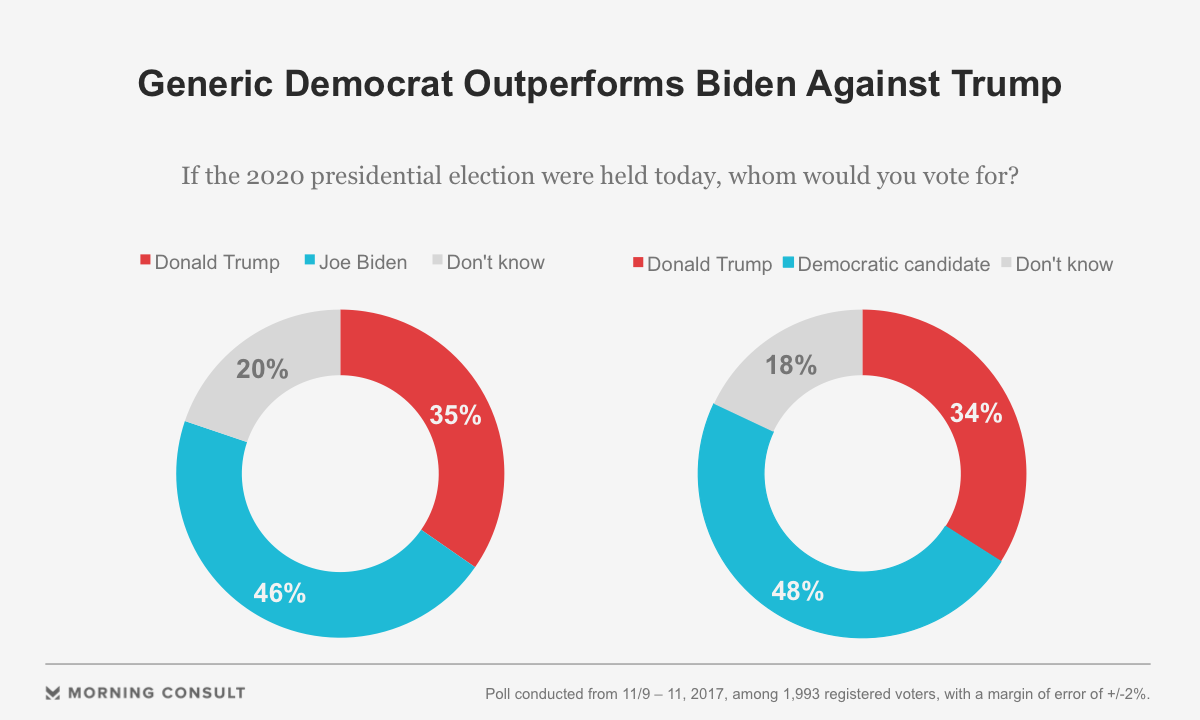 Biden Leads Trump by 11 Points in Prospective 2020 Race