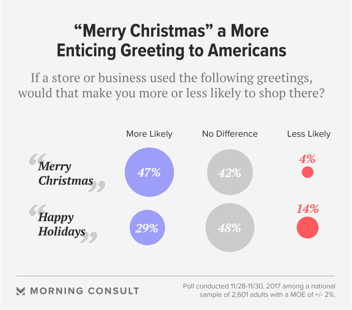 Debate Over War On Christmas Cools In Trumps America