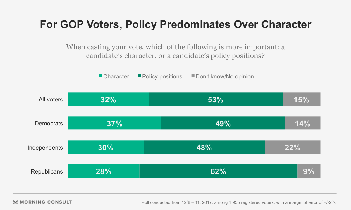 Policy More Important Than Character for Majority of GOP Voters