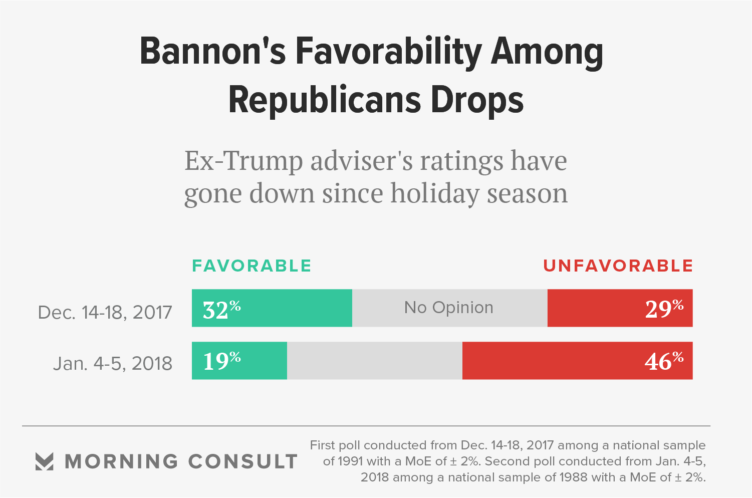 Bannon's Popularity Plummets Among Republican Voters