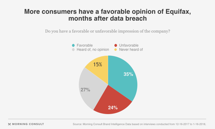 Months After Data Breach, Equifax Sees Public Favorability