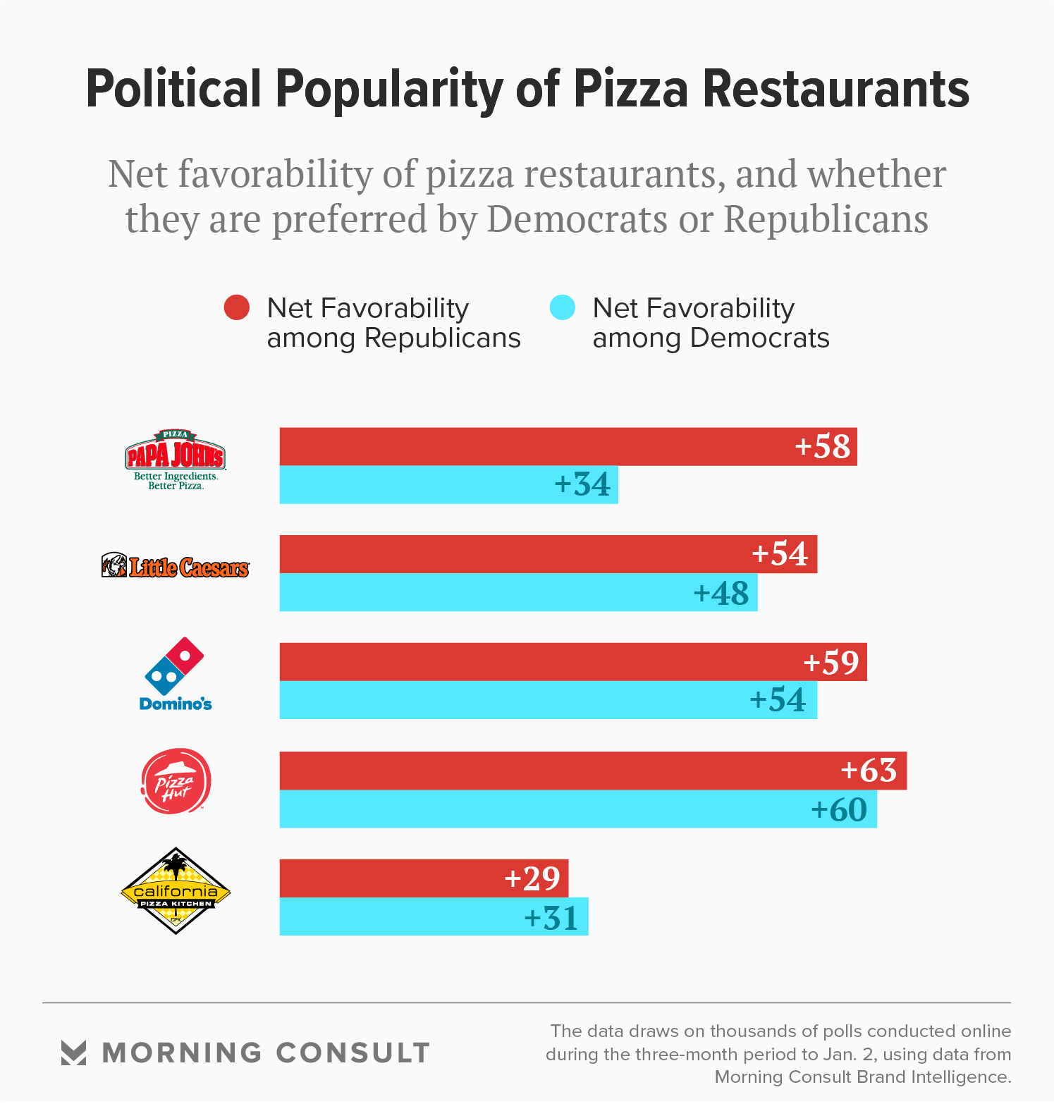 Partisan Divide: Why Pizza Chains Are More Popular Among Republicans