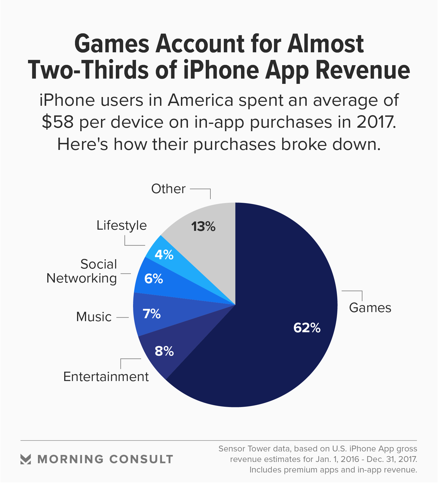 Fortnite Battle Royale Success Signals Mobile Gaming S Future