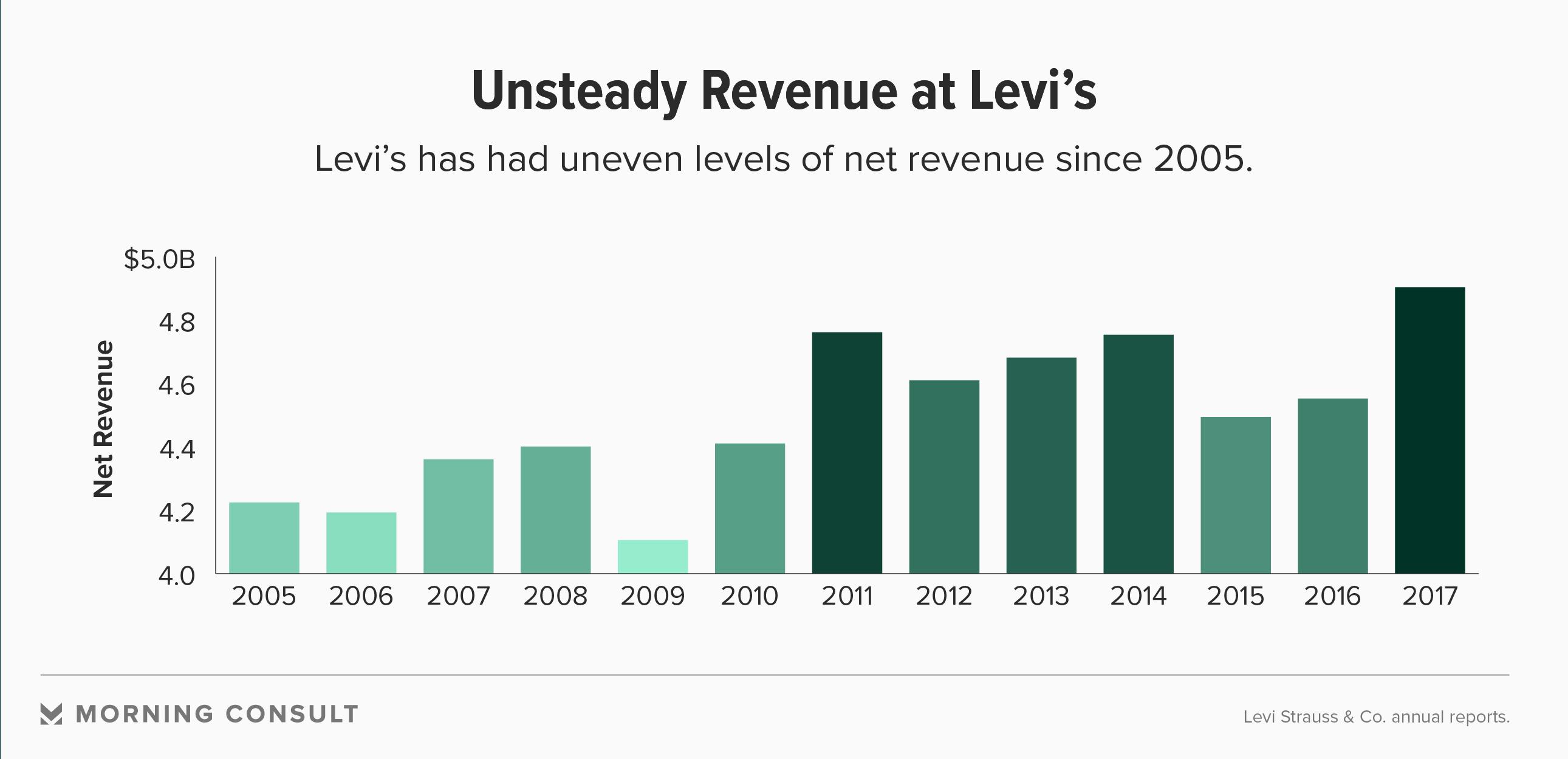 To acquire Levi's Q1 net revenues decreased 2 percent pictures trends