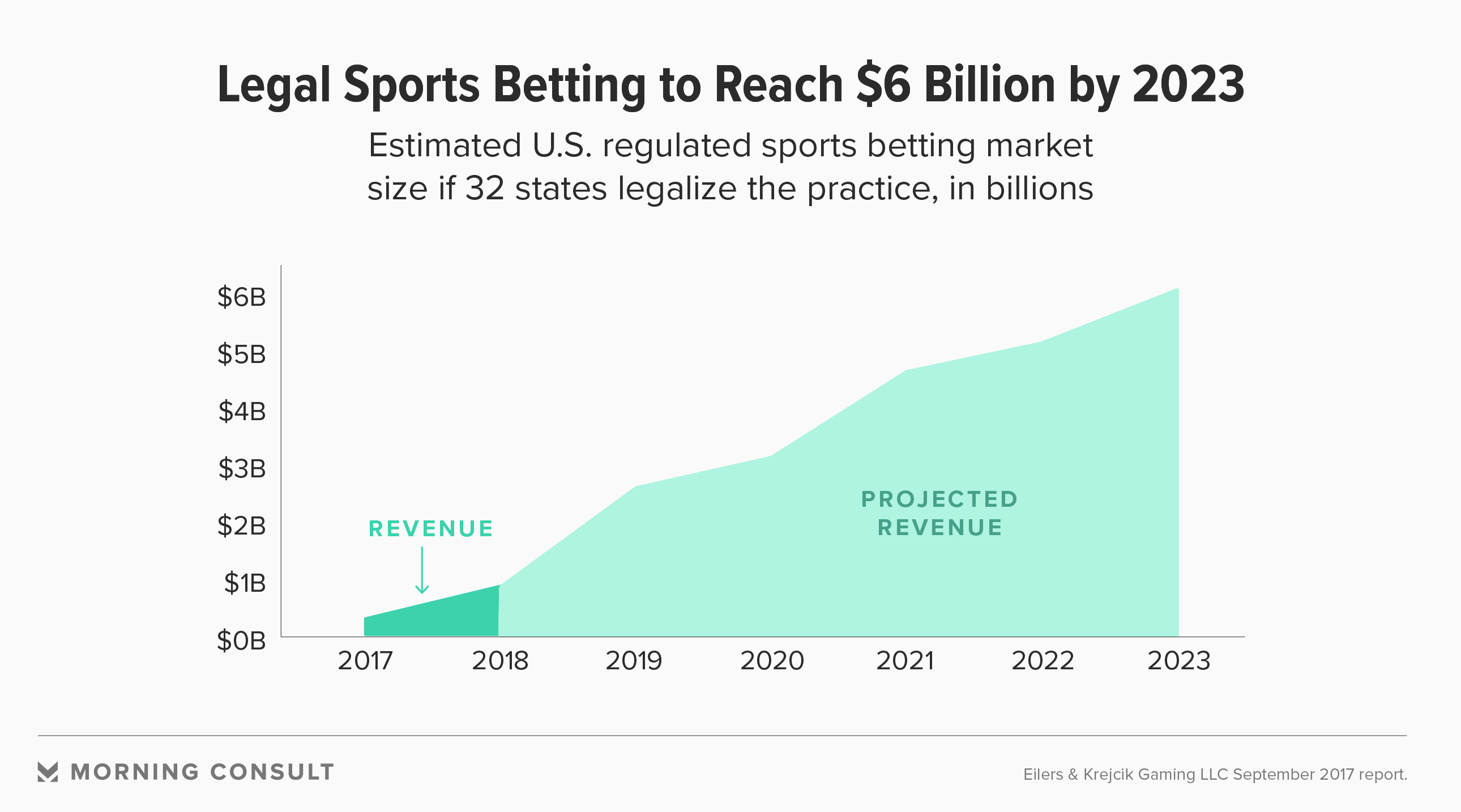 Legal Sports Gambling's Future: Younger and Less Wealthy Bettors