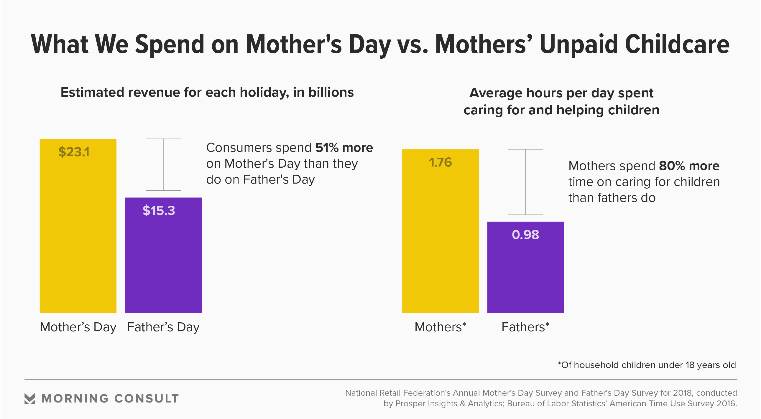 Why We're Still Not Spending Enough on Mother's Day