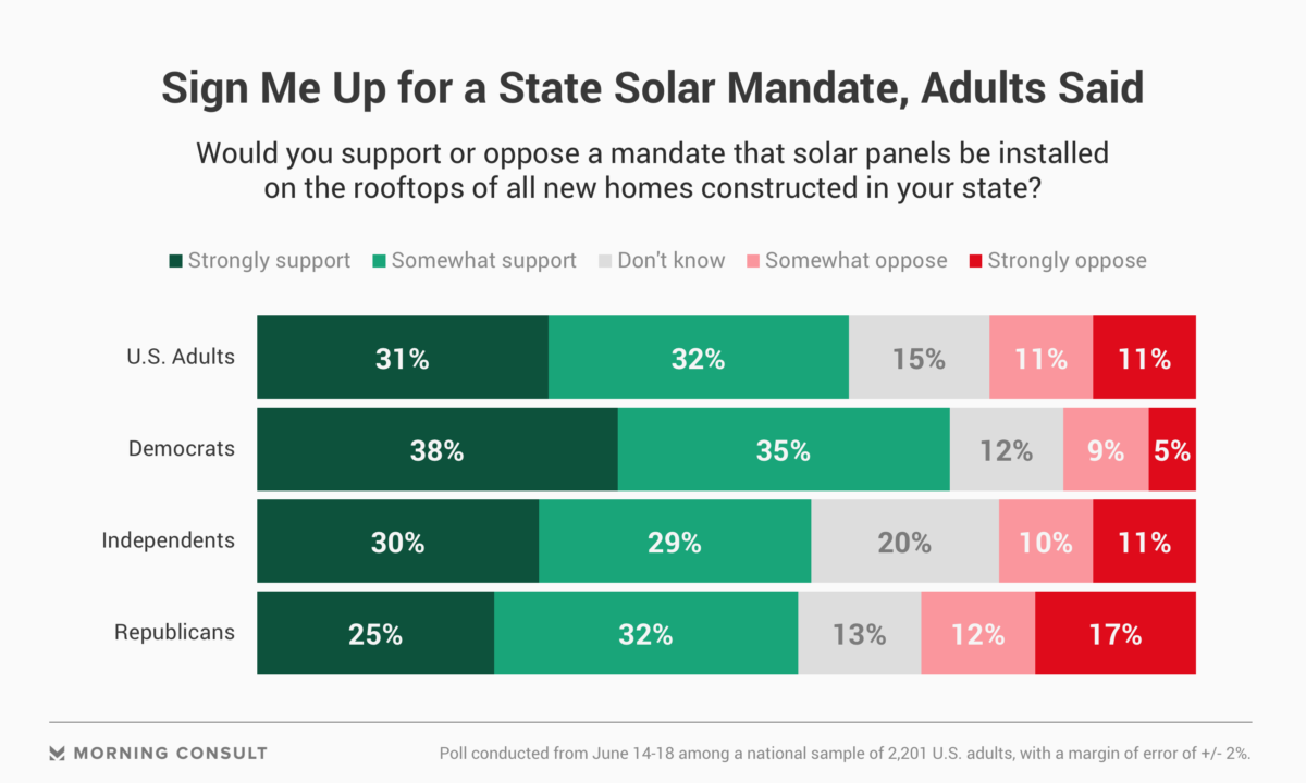 Public Supports Solar Mandates In States Wiring Panels Series Vs Parallel Thats Shockingly Good Said Tom Werner Chief Executive And Chairman Of The Board Directors Sunpower Corp An Interview Last Week