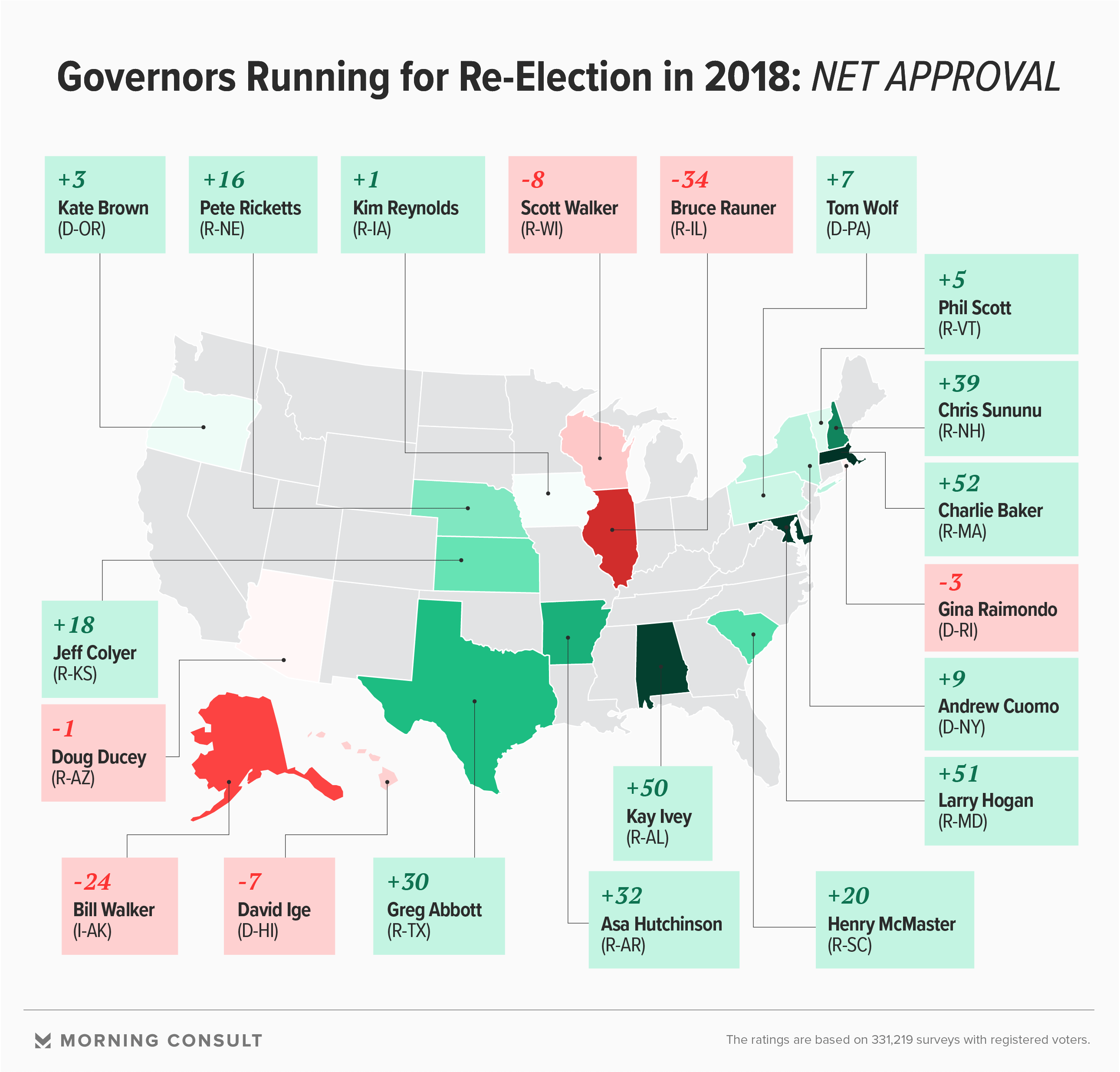 America's Most and Least Popular Governors -- July 2018