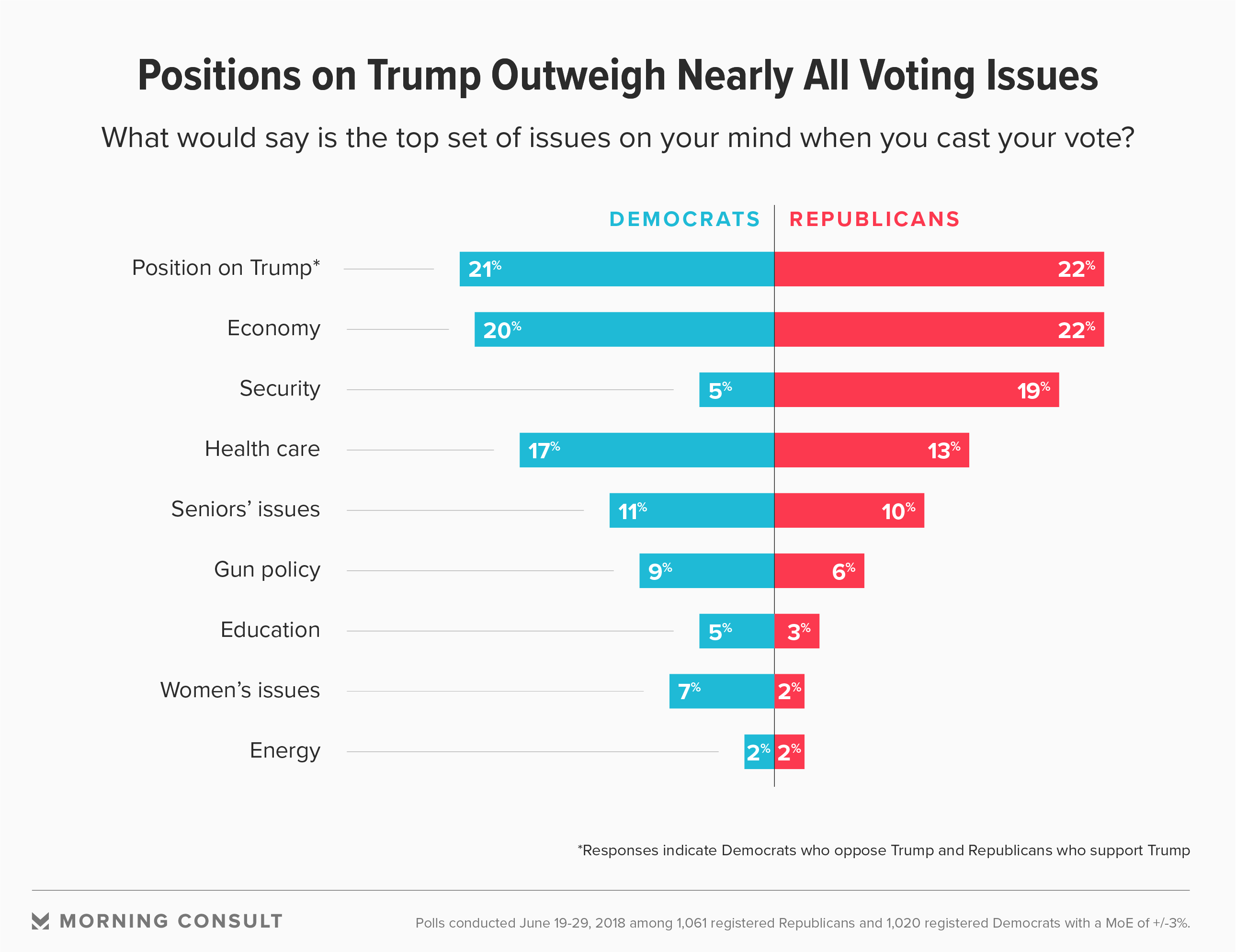 How Both Democrats And Republicans >> What Democrats And Republicans Are Prioritizing Ahead Of The Midterms