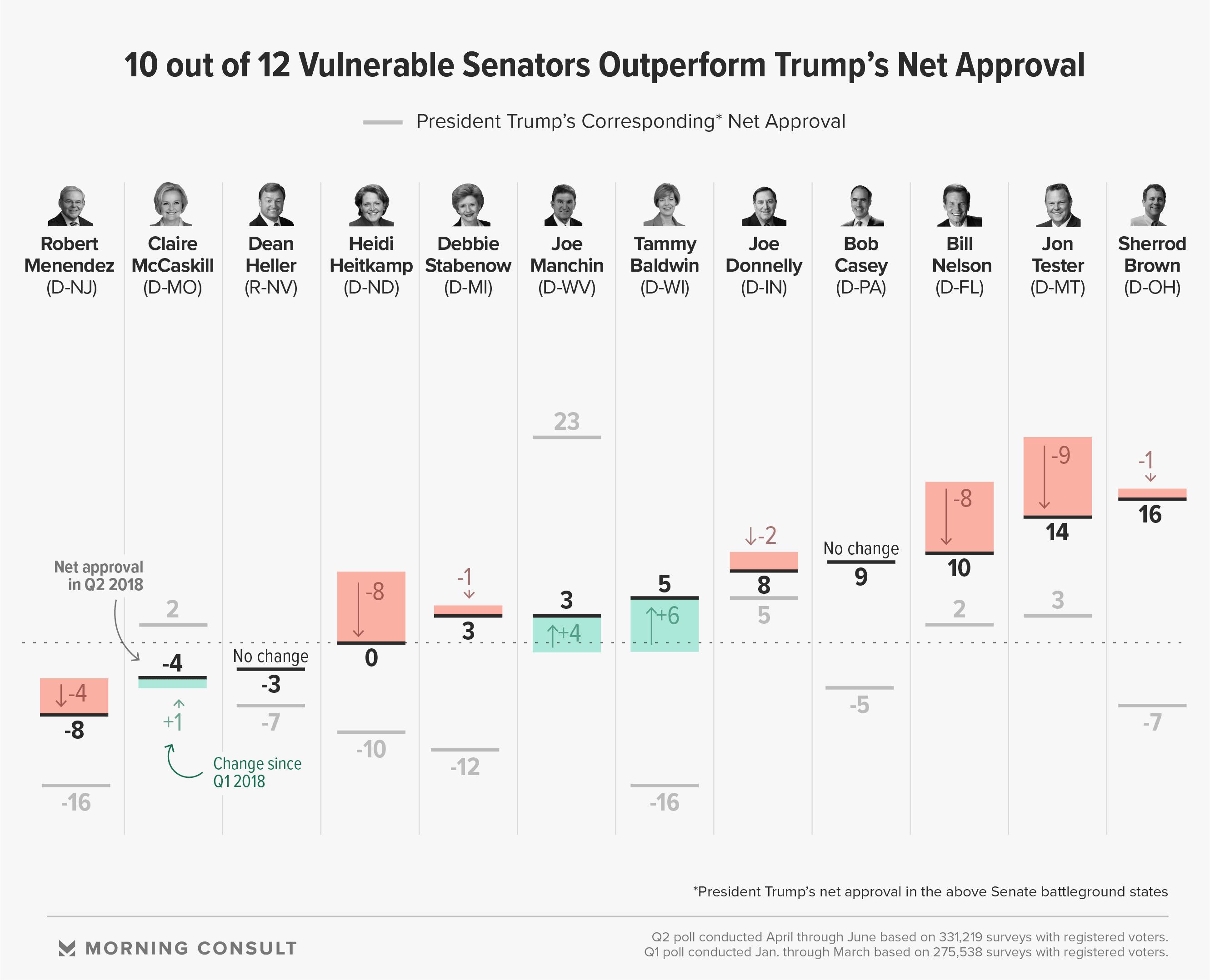 America's Most and Least Popular Senators — July 2018