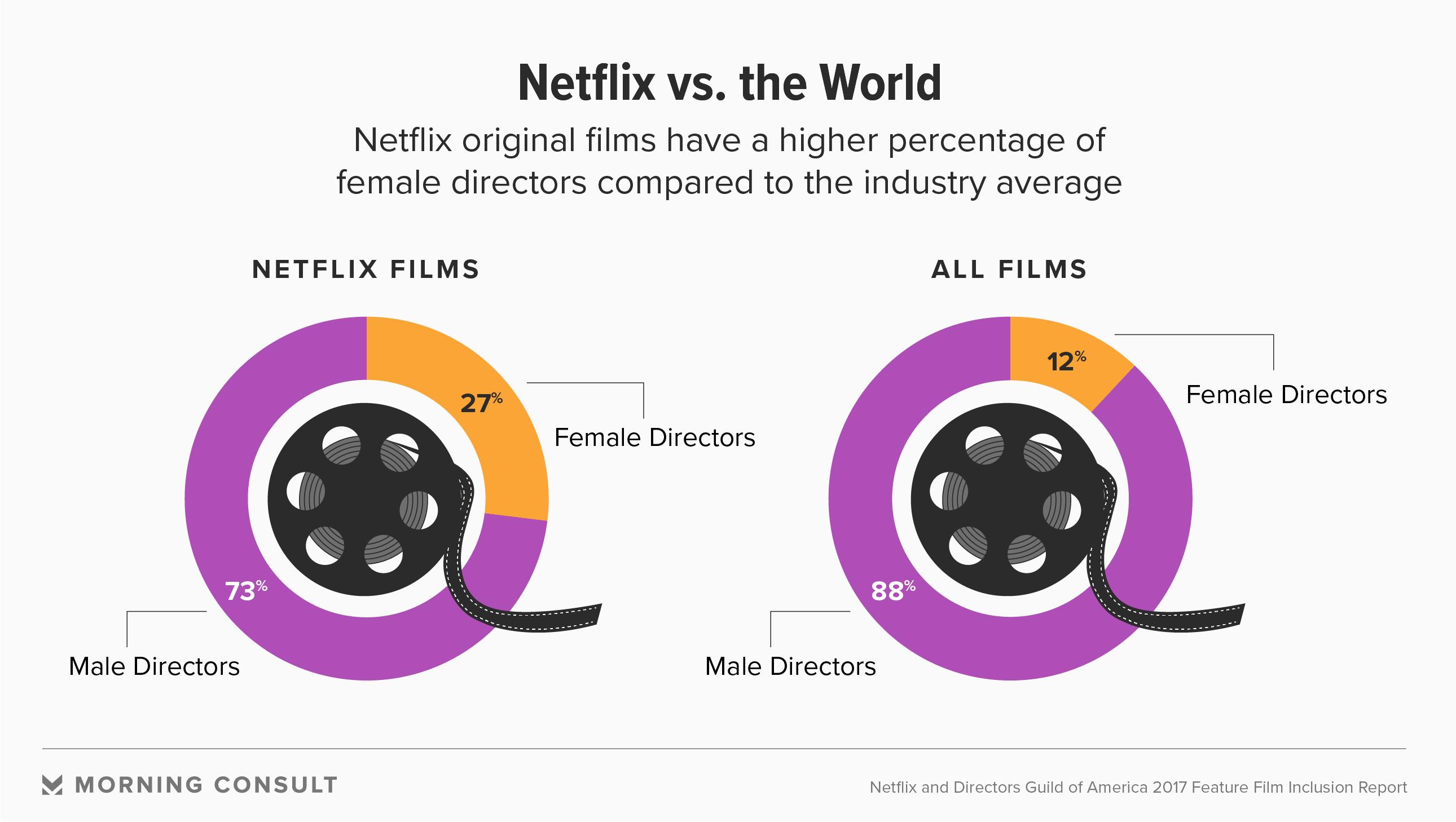 Netflix Gives Female Directors a New Platform