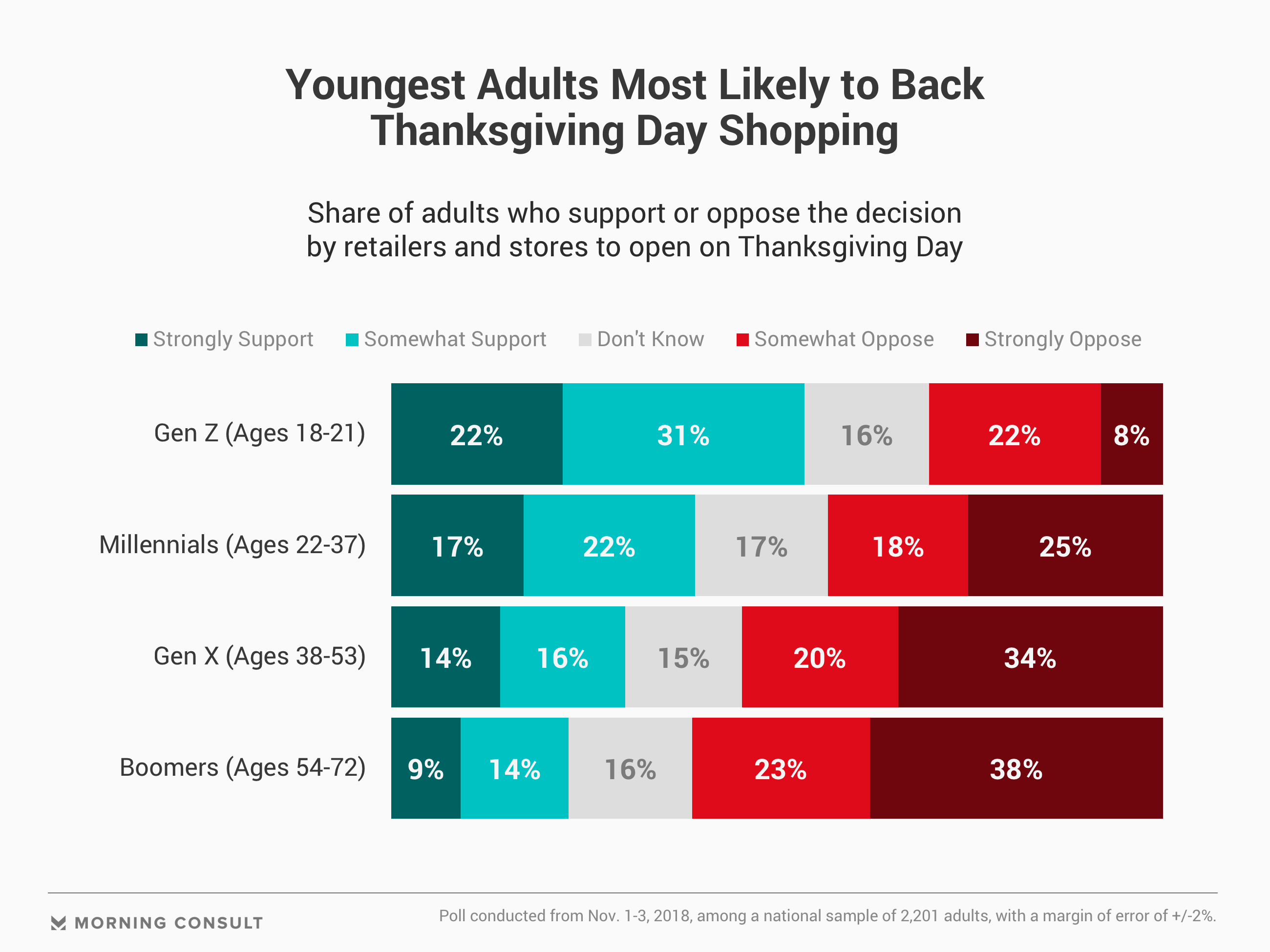 Most Americans Want Thanksgiving to be a Holiday From Shopping