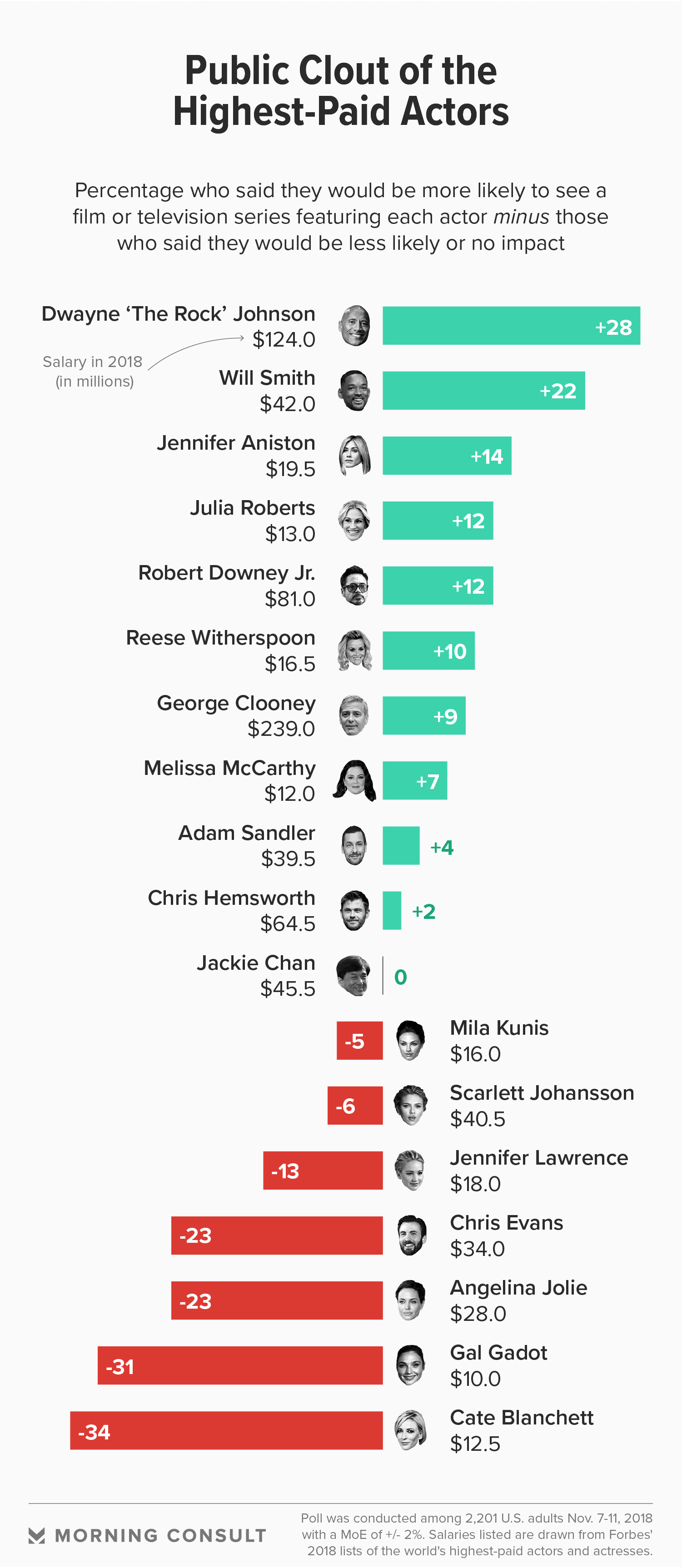 The Highest-Paid Actors May Not Have Most Public Clout