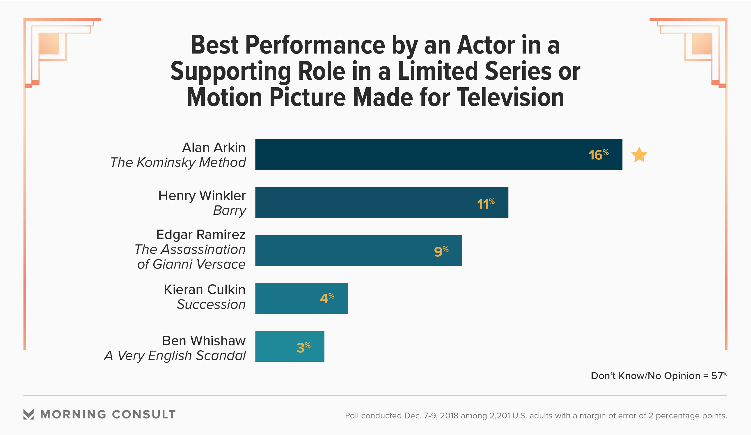 Americans Cast Choices on Favorites to Win Golden Globes