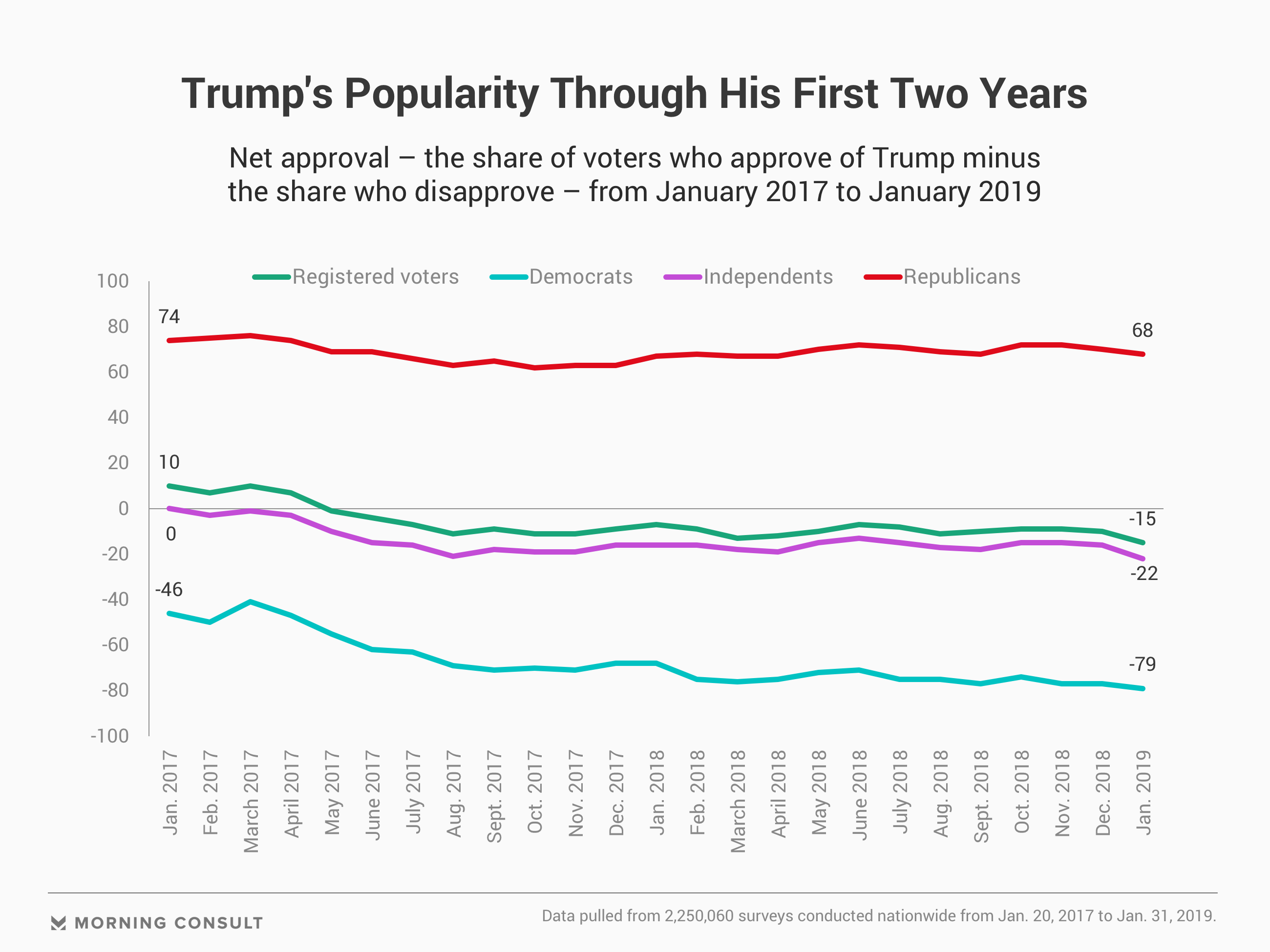 Trump's Popularity Slumps to Record Low in January