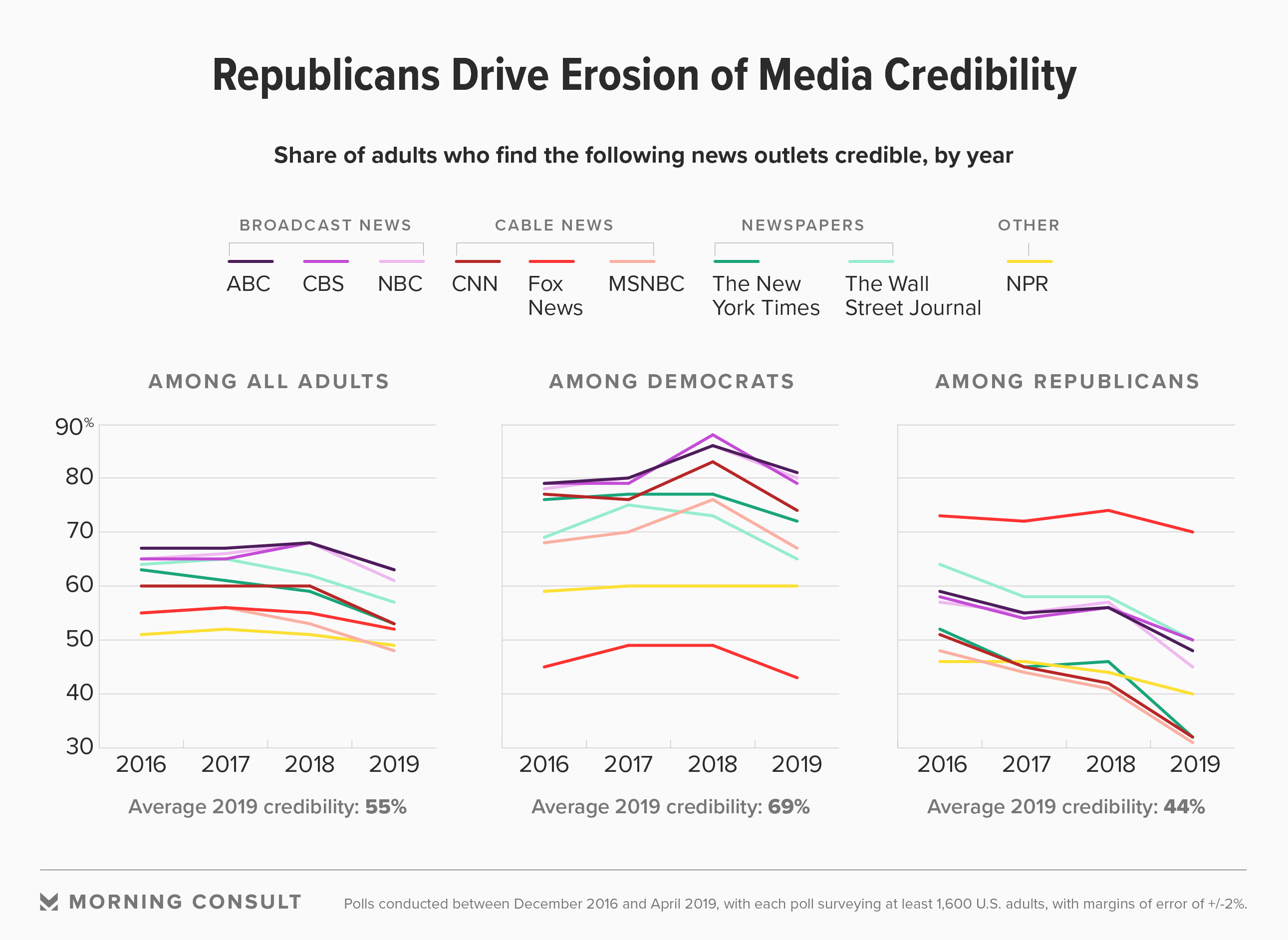 Media Credibility Perceptions Are Down, Due to Republicans