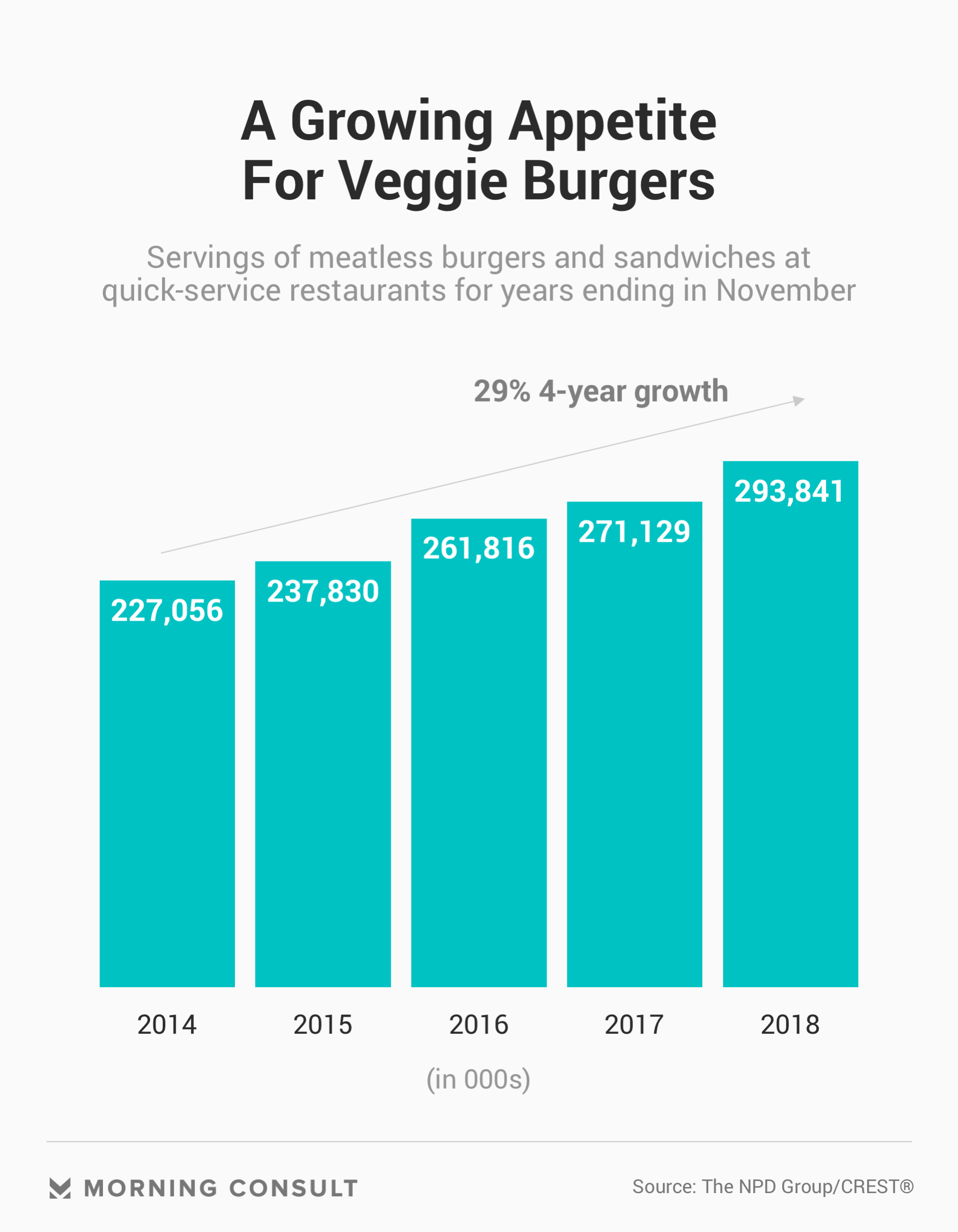 Fast Food Restaurants Look to Turn Plant-Based Burgers Into