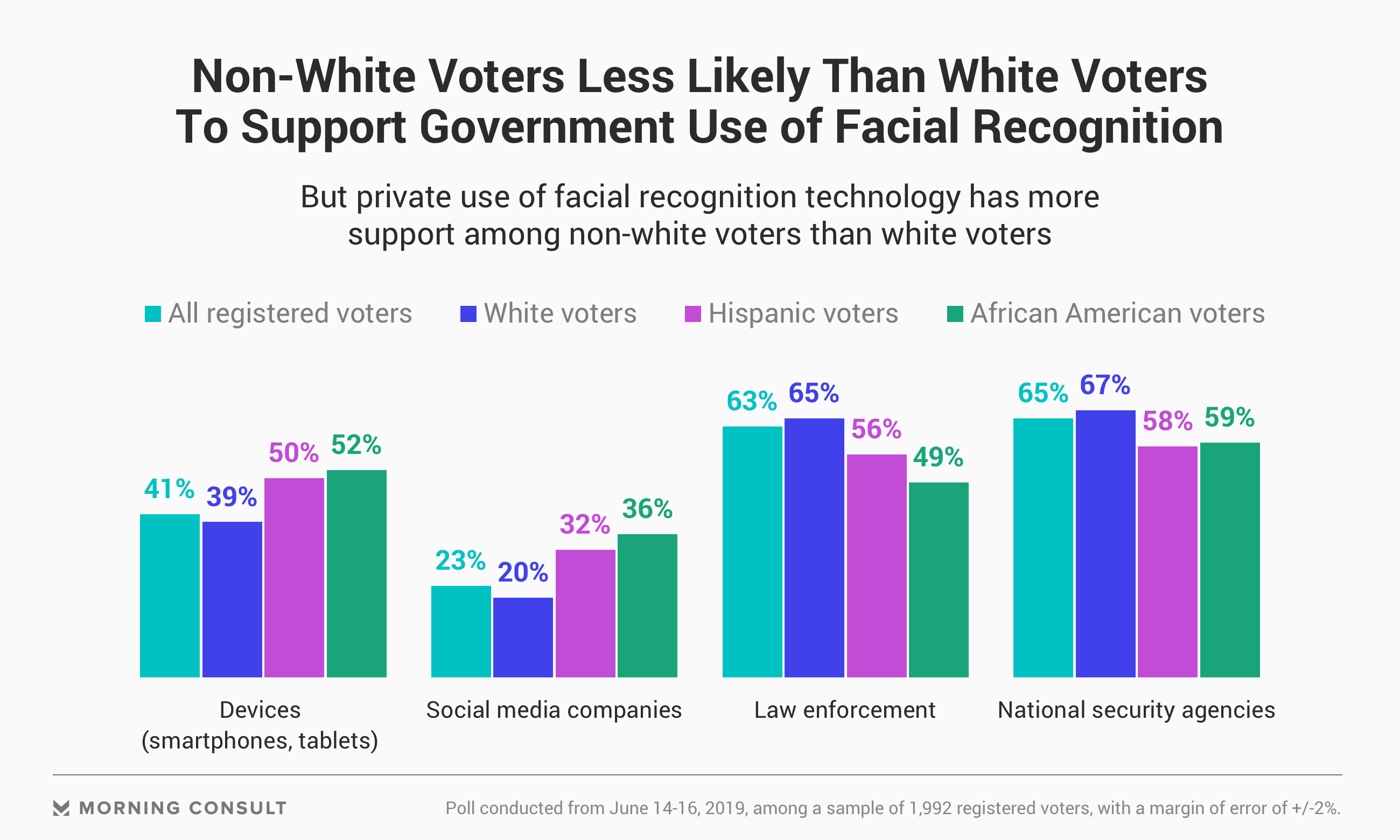 Voter Support for Facial Recognition Technology Slips Amid