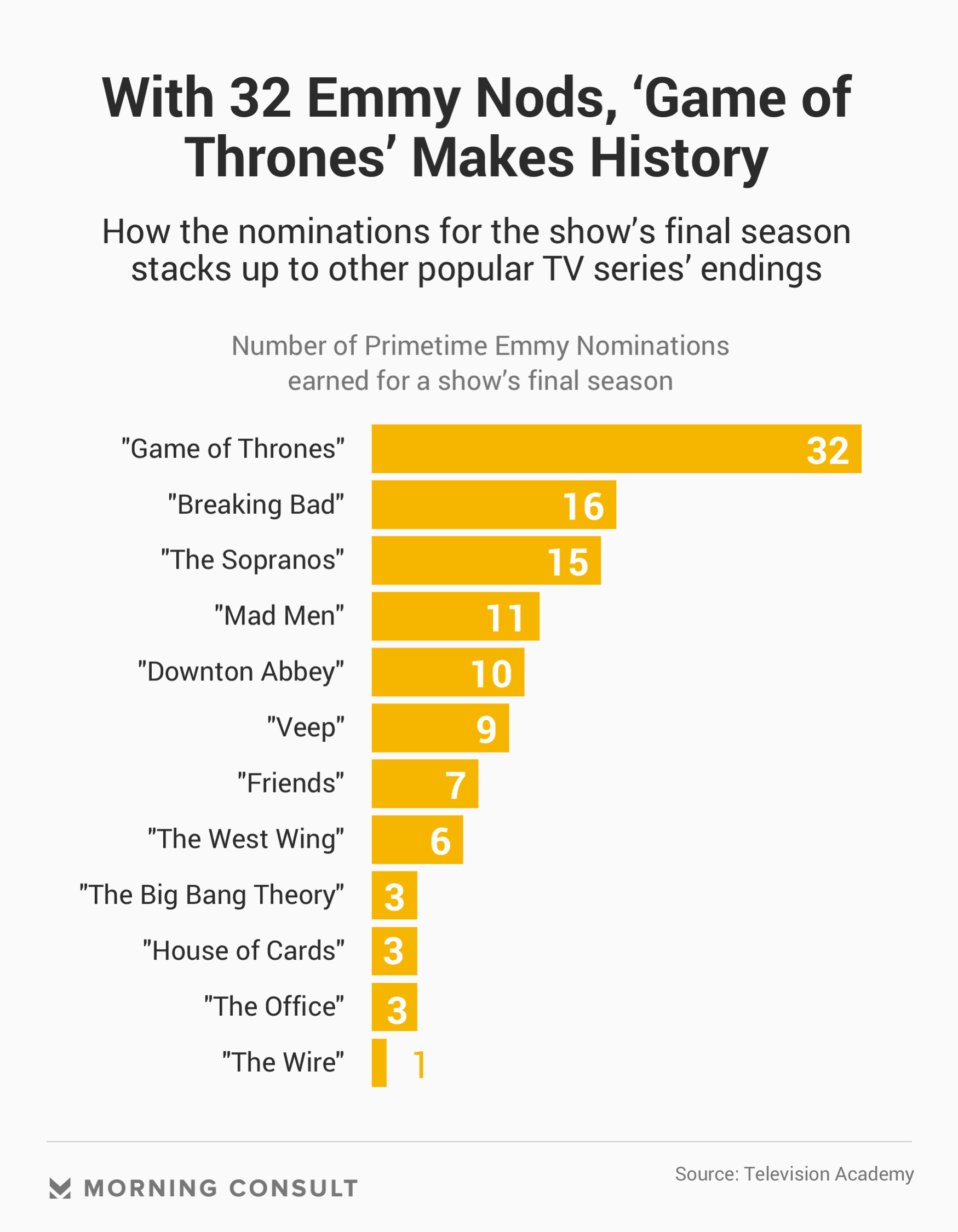 With 32 Emmy Nominations, 'Game of Thrones' Bests Other