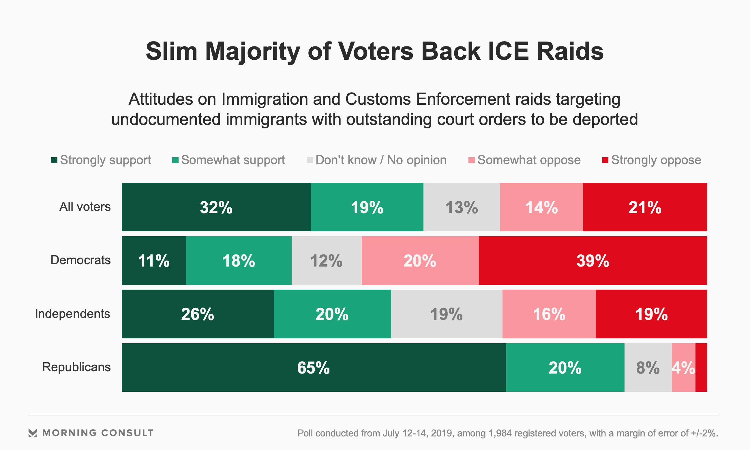51% of Voters Support Planned ICE Raids