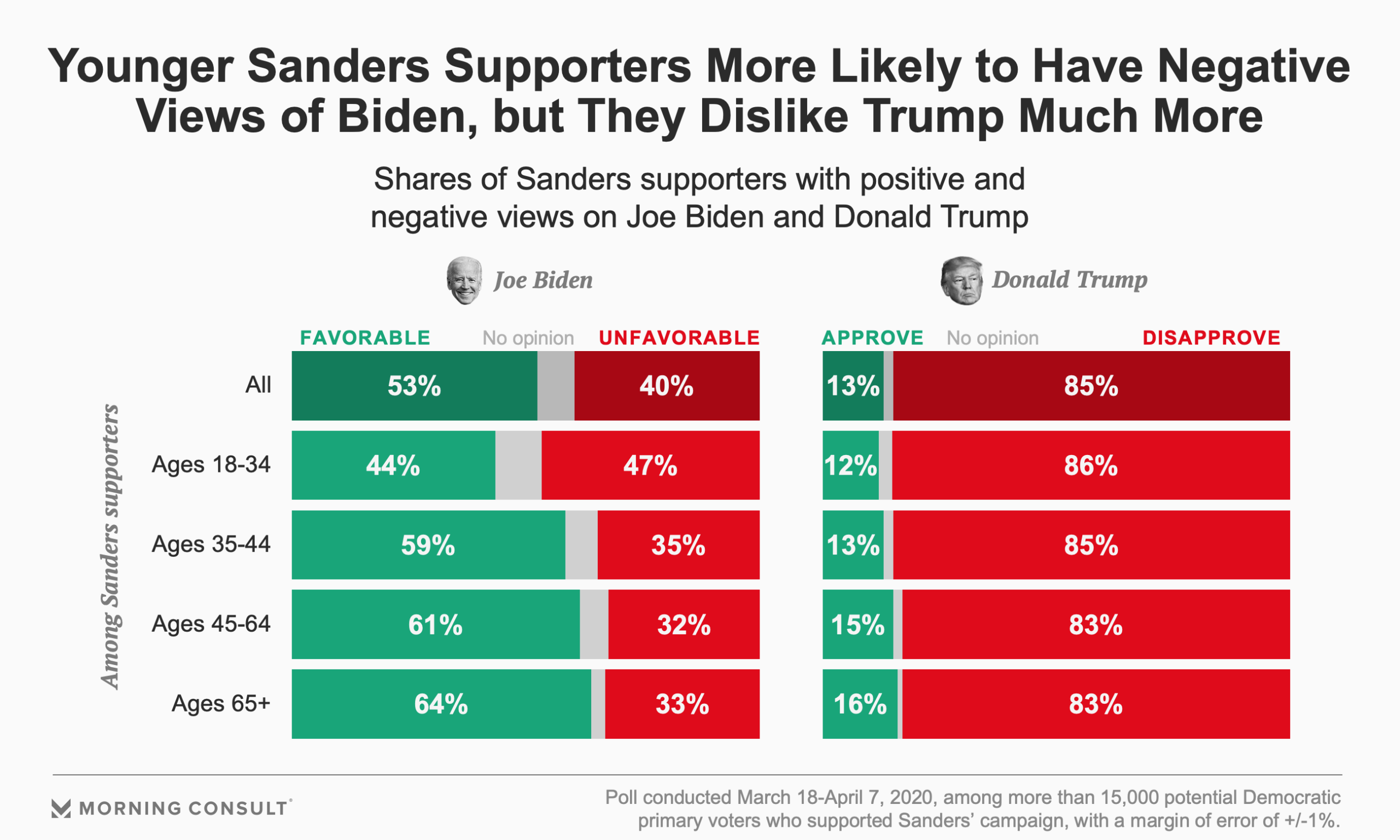 200408_Sanders-Biden-Trump-Approval_full