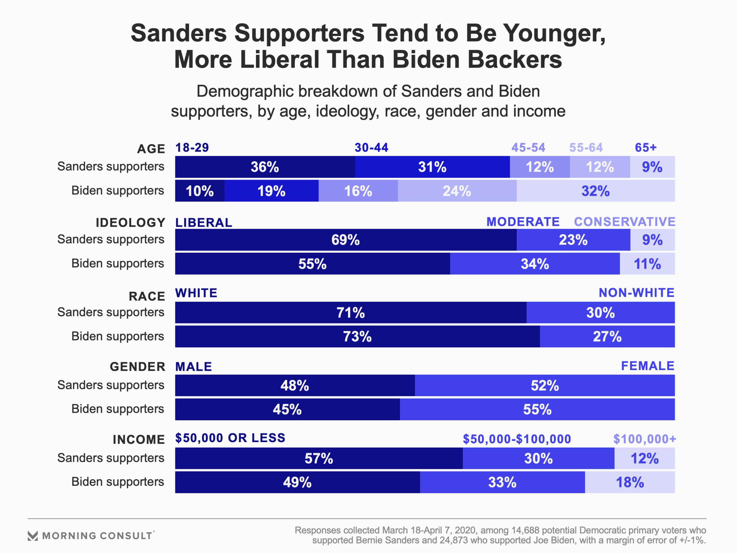 200409_Sanders-Biden-Coalition_fullwidth